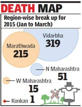 601 Farmer Suicide in Maharashra in Just 3 Months