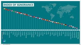 India the Second Most Ignorant Nation of the World : Survey